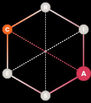 Composer holland code hexagon graph