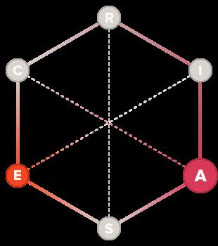 Visionary holland code hexagon graph