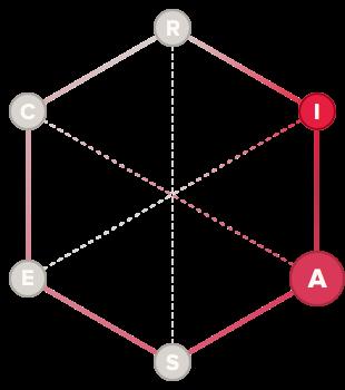 Philosopher holland code hexagon graph