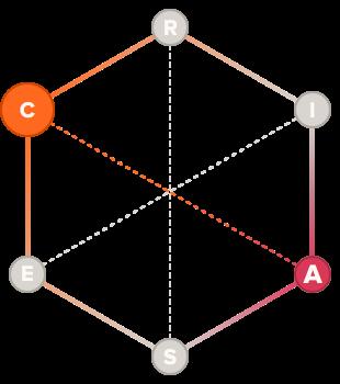 Producer holland code hexagon graph