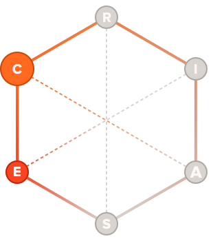 Strategist holland code hexagon graph