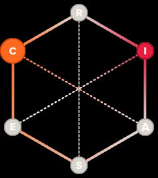 Researcher holland code hexagon graph
