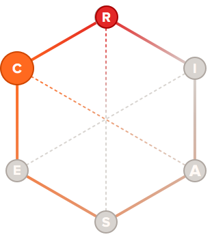 Technician holland code hexagon graph