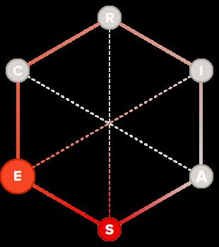 Humanitarian holland code hexagon graph