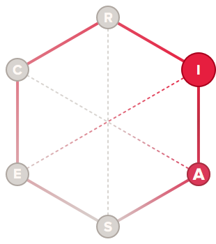 Enthusiast holland code hexagon graph