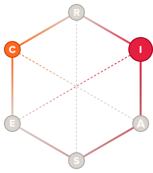Scholar holland code hexagon graph