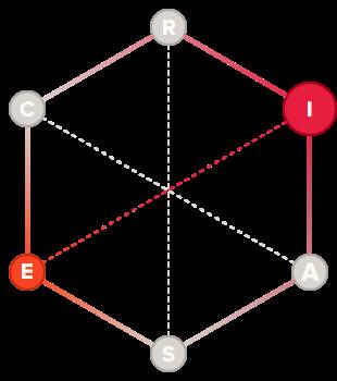 Groundbreaker holland code hexagon graph