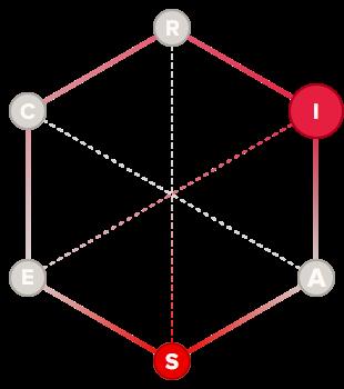Explorer holland code hexagon graph