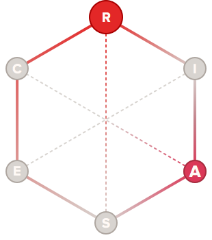 Creator holland code hexagon graph