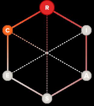 Builder holland code hexagon graph