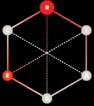 Inventor holland code hexagon graph