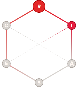 Innovator holland code hexagon graph