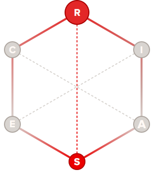 Supporter holland code hexagon graph