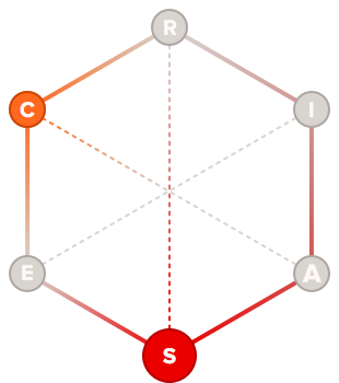 Guardian holland code hexagon graph