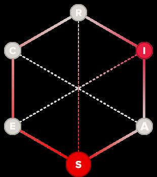 Advocate holland code hexagon graph